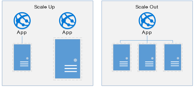 How to Use Azure VM Scale Sets