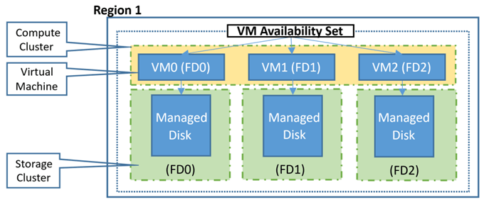 Overview of Azure Virtual Machine Availability Sets